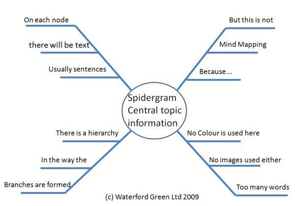 spidergram_www.michaelonmindmapping.com