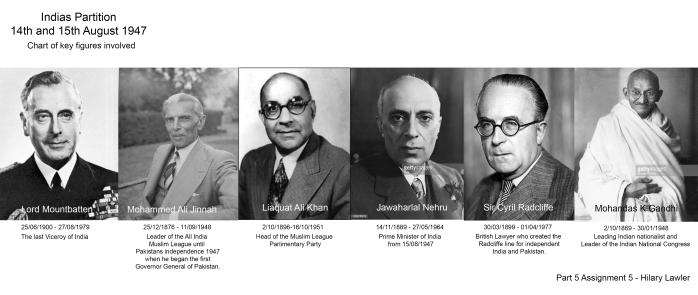 Key figures for Partition